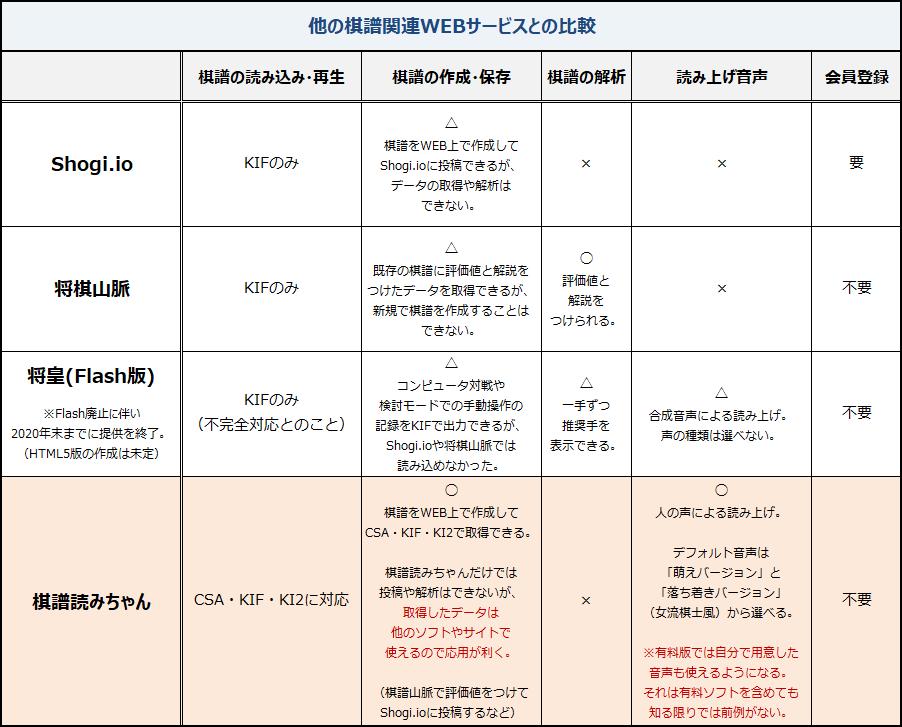 kifuyomi-ver5-hikaku-20180309.png